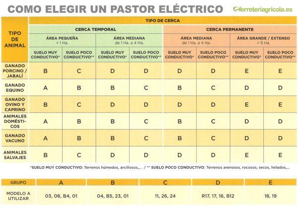 PASTOR ELÉCTRICO LLAMPEC MODELO 09 CARACOLES